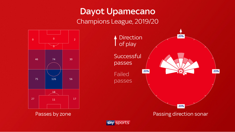 Dayot Upamecanno completes an above-average number of passes, frequently directed upfield - while he also ranked second in the Bundesliga for possessions won in the defensive third last season