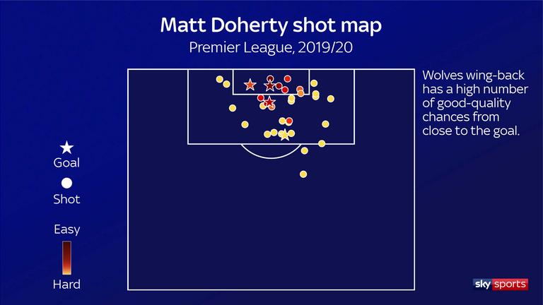 DOHERTY SHOT MAP