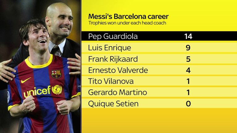 Pep Guardiola and Lionel Messi enjoyed huge success together