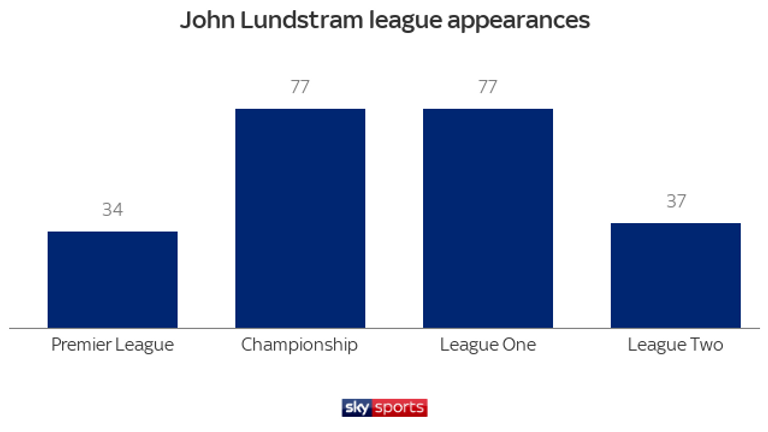 John Lundstram has played in all of England's top four tiers