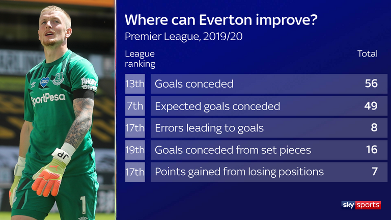 Everton must iron out their defensive errors and show greater resilience