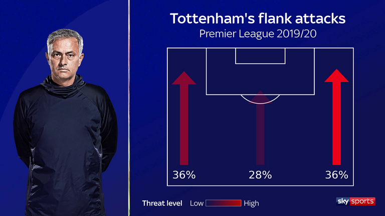 Tottenham have been more threatening when attacking down the right flank