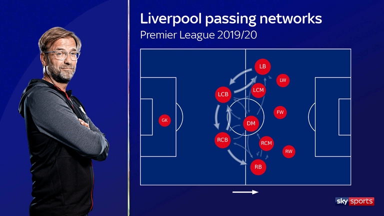 Liverpool's passing networks for the 2019/20 Premier League season