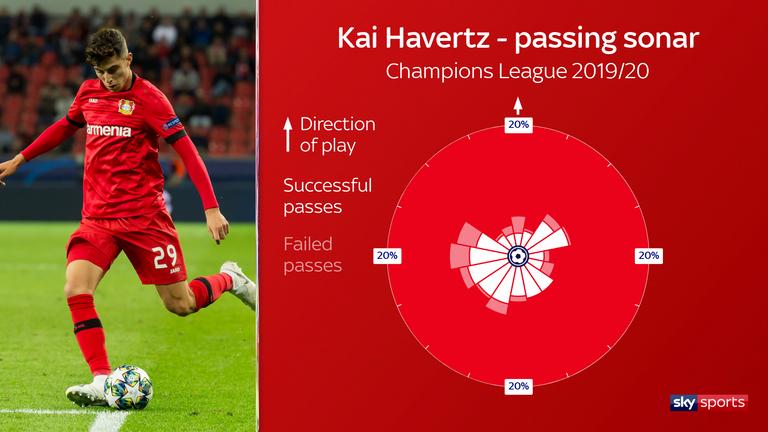 Kai Havertz's passing sonar for Bayer Leverkusen in the 2019/20 Champions League