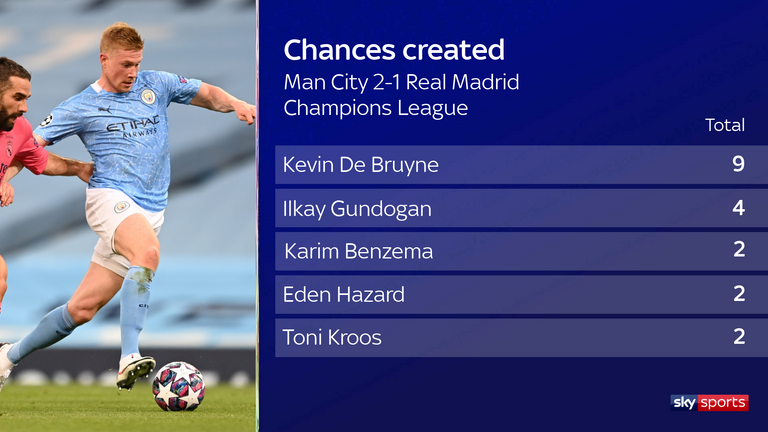 Kevin De Bruyne created more chances than anyone else against Real Madrid
