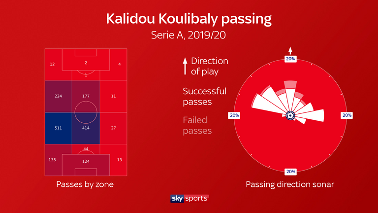 Many of Koulibaly's passes are made in the opposition half, while he has a high passing accuracy and typically directs his distribution upfield or to his left