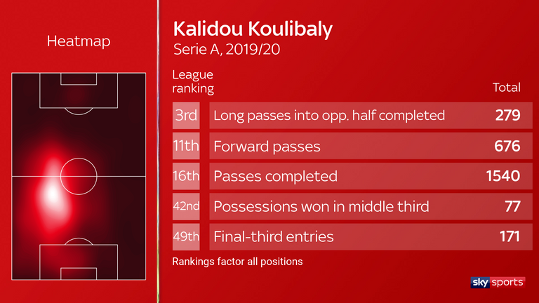 Koulibaly's general stats reveal his forward-thinking style
