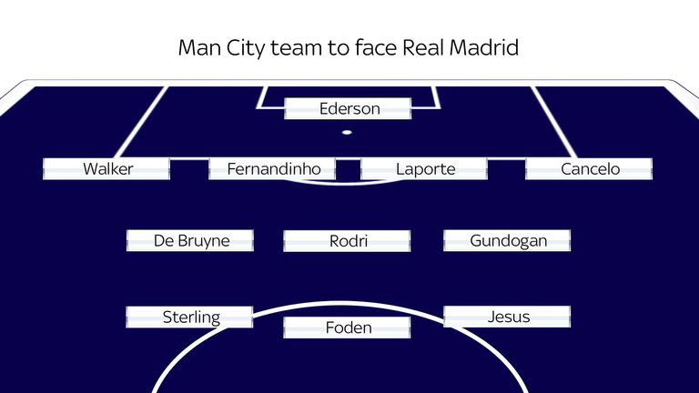 Manchester City line-up to play Real Madrid in the Champions League