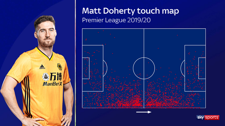 Matt Doherty's touch map for the 2019/20 Premier League season with Wolves
