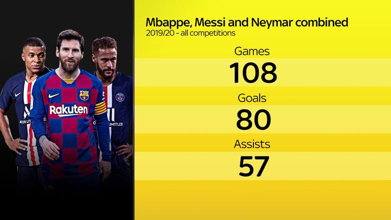 Lionel Messi, Kylian Mbappe and Neymar would form an incredible front three
