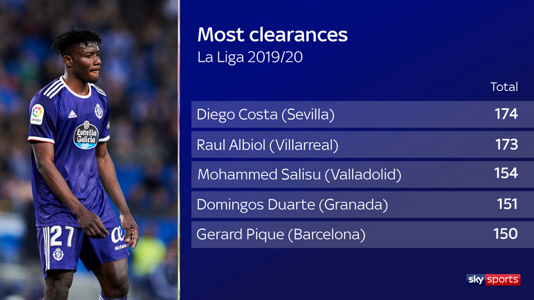 Mohammed Salisu was among the top defenders in La Liga for clearances last season