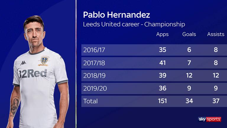 Pablo Hernandez's record for Leeds United