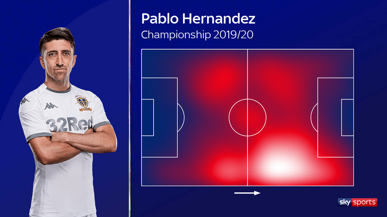 Pablo Hernandez's heat map for Leeds United in the 2019/20 Championship season