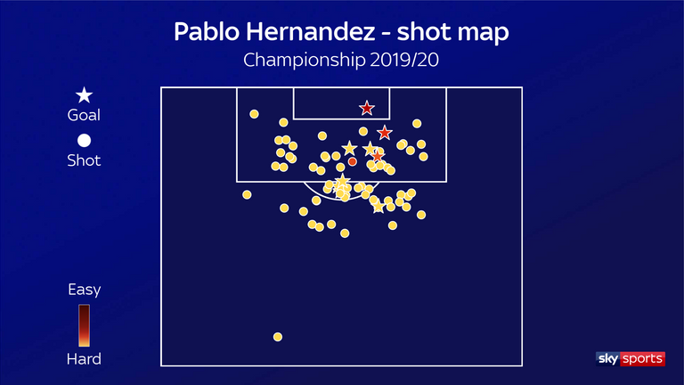 Pablo Hernandez shot map for Leeds United in the 2019/20 Championship season