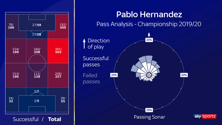 Pablo Hernandez's passing zones and passing sonar for Leeds United in the 2019/20 Championship season