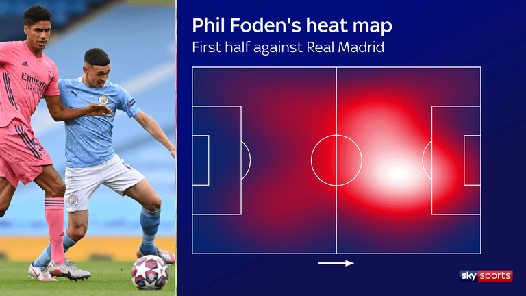 Phil Foden's first-half heat map for Manchester City against Real Madrid