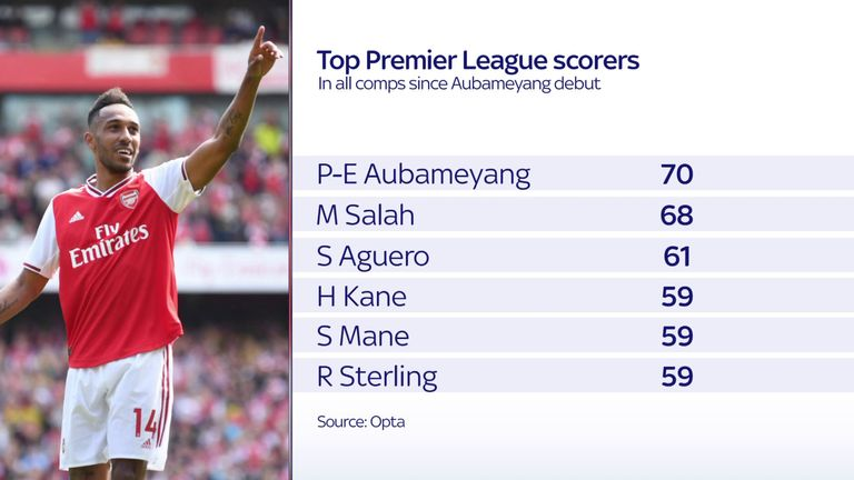 No Premier League player has scored more than Aubameyang in all competitions since his debut