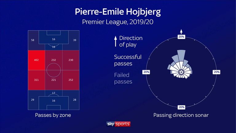 Spurs have typically passed backwards or sideways and struggled to penetrate opposition lines, but Hojbjerg ranked 26th in the league this season with 672 forward passes attempted.