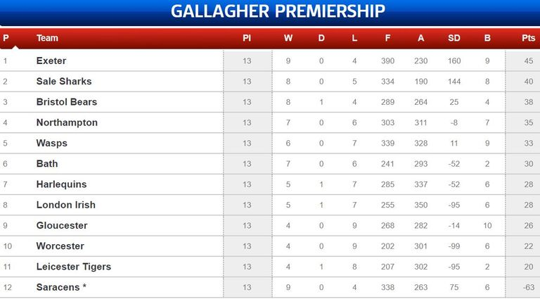 The Premiership table, as things stand before the restart