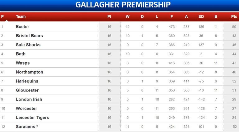 How things stand in the Premiership ahead of the next round fixtures - a league almost cut in half at present