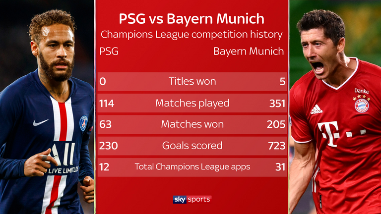Live Match Preview Psg Vs Bay Munich 23 08 2020