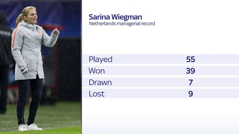 Sarina Wiegman has a 71 per cent win record with the Netherlands