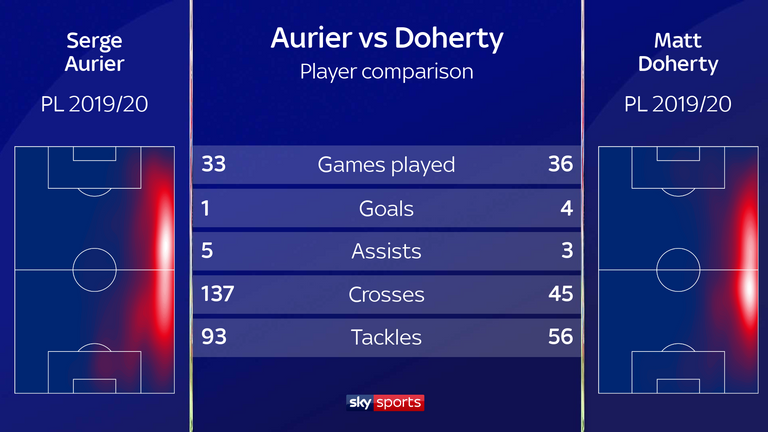 Comparing the stats of Serge Aurier and Matt Doherty