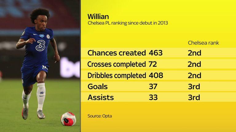 Willian's Chelsea PL ranking since debut in 2013