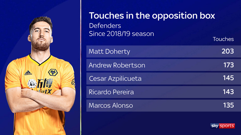 Wolves' Matt Doherty has had more touches in the box than any other defender in the last two Premier League seasons