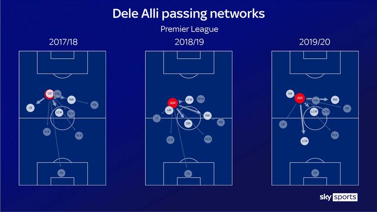 Alli combinó con Ben Davies con frecuencia en 2017/18, pero el lateral izquierdo se retiró más atrás en las dos temporadas anteriores.