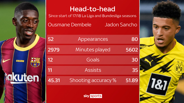During an injury-plagued three seasons at Barcelona for Ousmane Dembele, Jadon Sancho has registered formidable numbers at Borussia Dortmund