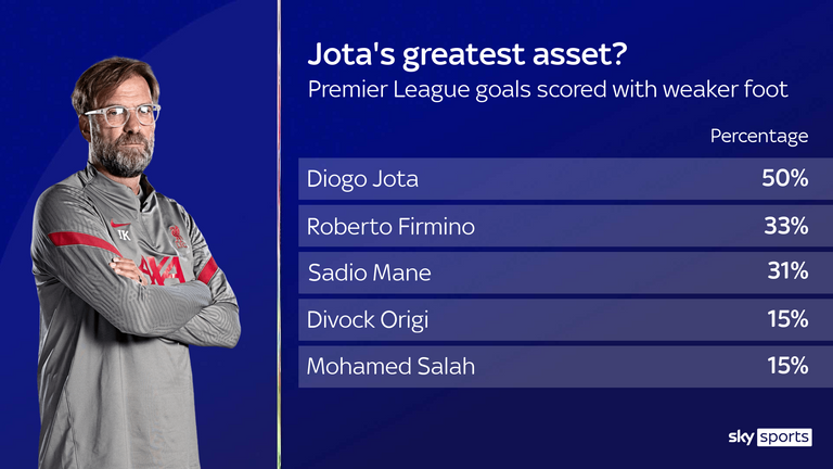 Diogo Jota's scoring record with his weaker foot compared to other Liverpool forwards