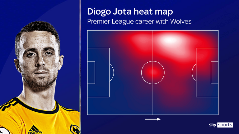 Diogo Jota's heat map during his Premier League career at Wolves