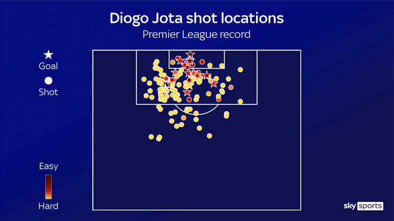 Diogo Jota's shot locations during his Premier League career with Wolves