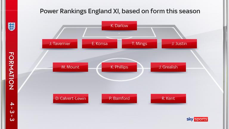 Power Rankings England XI based on form this season
