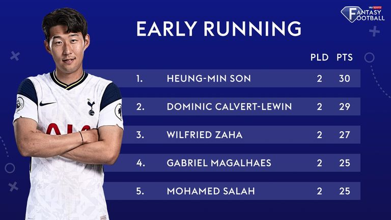 Who is leading the way so far in the Sky Sports Fantasy Football points chart?