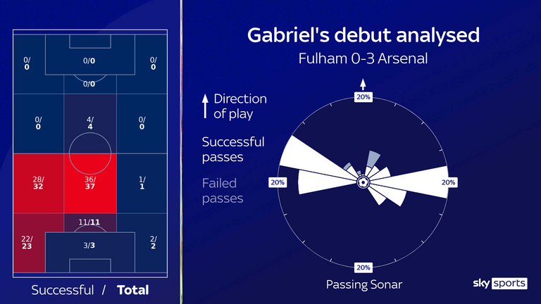 Analysis of Gabriel's Arsenal debut against Fulham