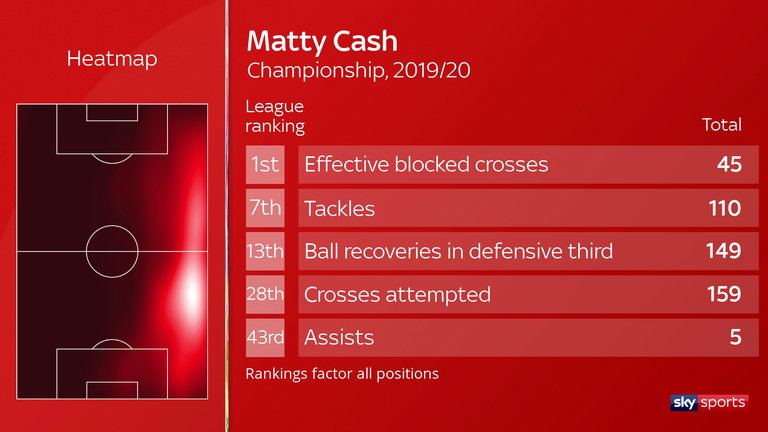 Matty Cash excels defensively at blocking crosses and tackling but also provides an attacking threat
