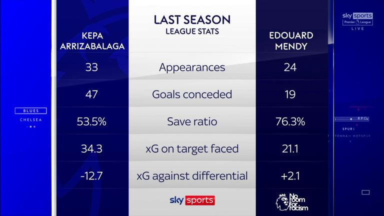 Kepa vs Mendy