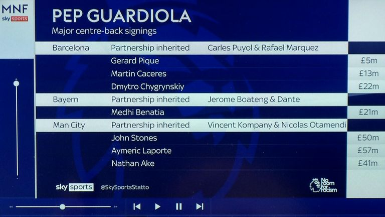 Pep Guardiola's centre-back purchases as a manager