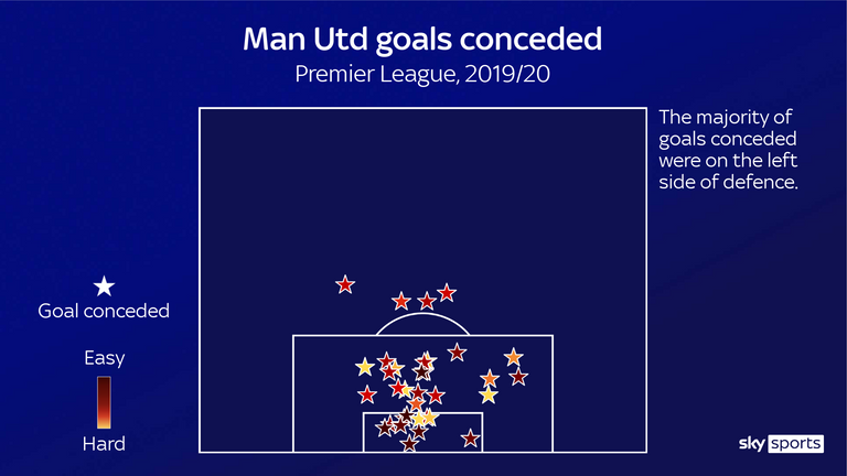 Manchester United conceded most of their Premier League goals via the left