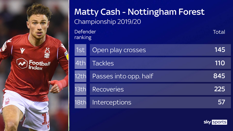 Cash was among the best right-backs in the Championship last season