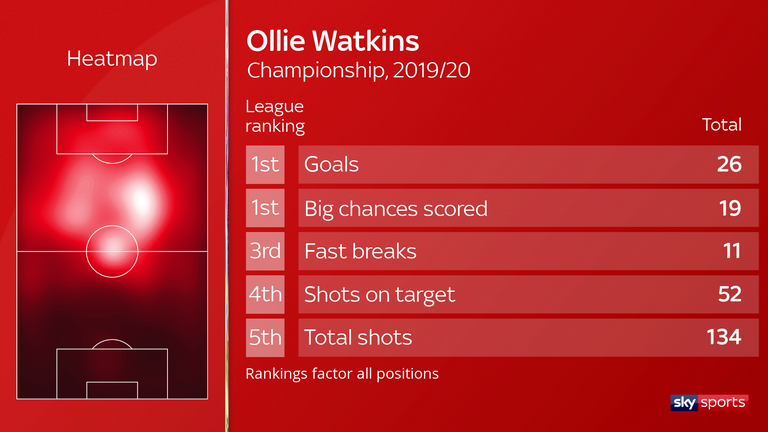 Watkins finished the season as the Championship's top scorer with 26 goals - joint with Aleksandar Mitrovic