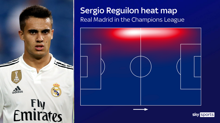 Sergio Reguilon's heat map for Real Madrid in the 2018/19 Champions League