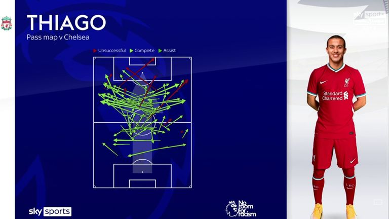 Thiago's pass map during his Liverpool debut against Chelsea
