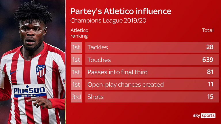 Partey shone for Atletico Madrid in the Champions League last season