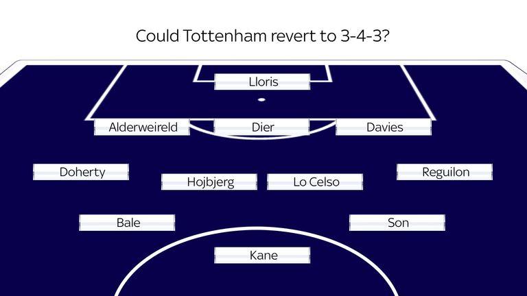 Potential 3-4-3 for Jose Mourinho's Tottenham?