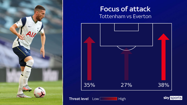 Tottenham's focus of attack against Everton was down the right flank
