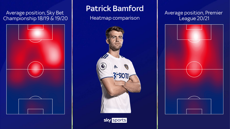 PATRICK BAMFORD HEATMAP COMPARISON