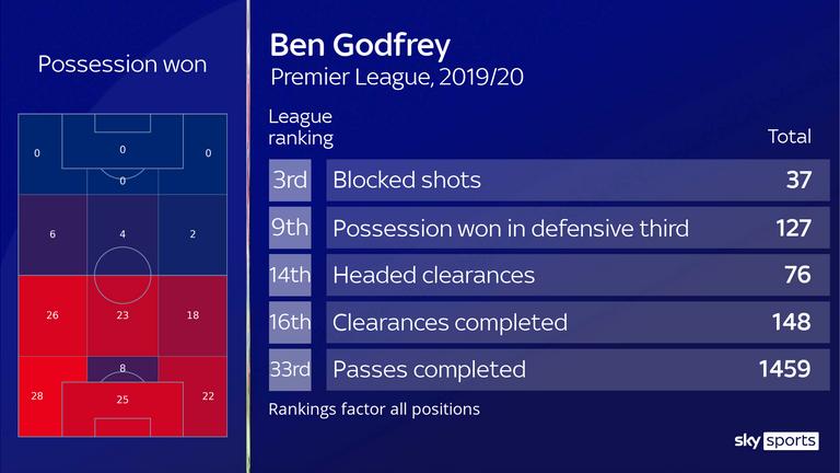 Ben Godfrey
